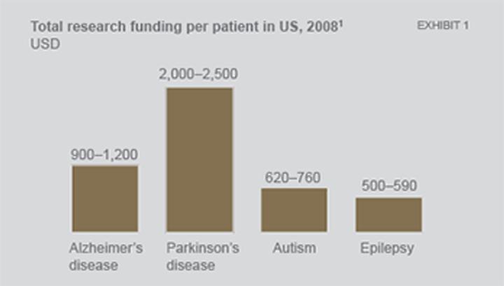 Epilepsy Funding